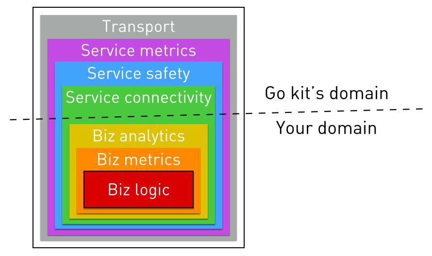 Go + Microservices = Go kit